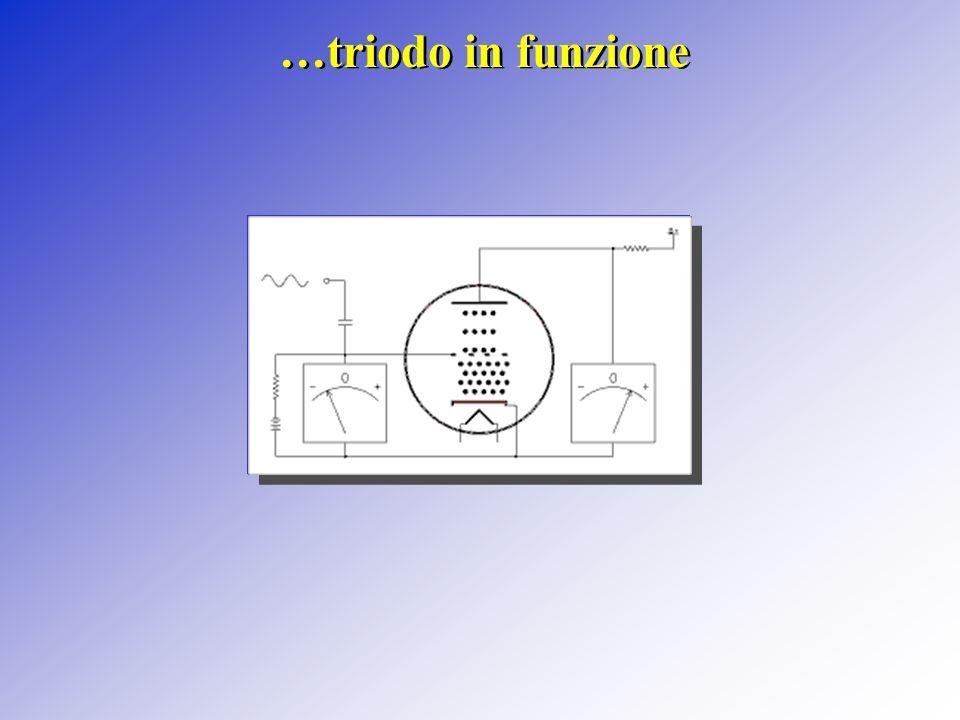 - Griglia Catodo Anodo + - - + Resistenza di carico Circuito di funzionamento del triodo