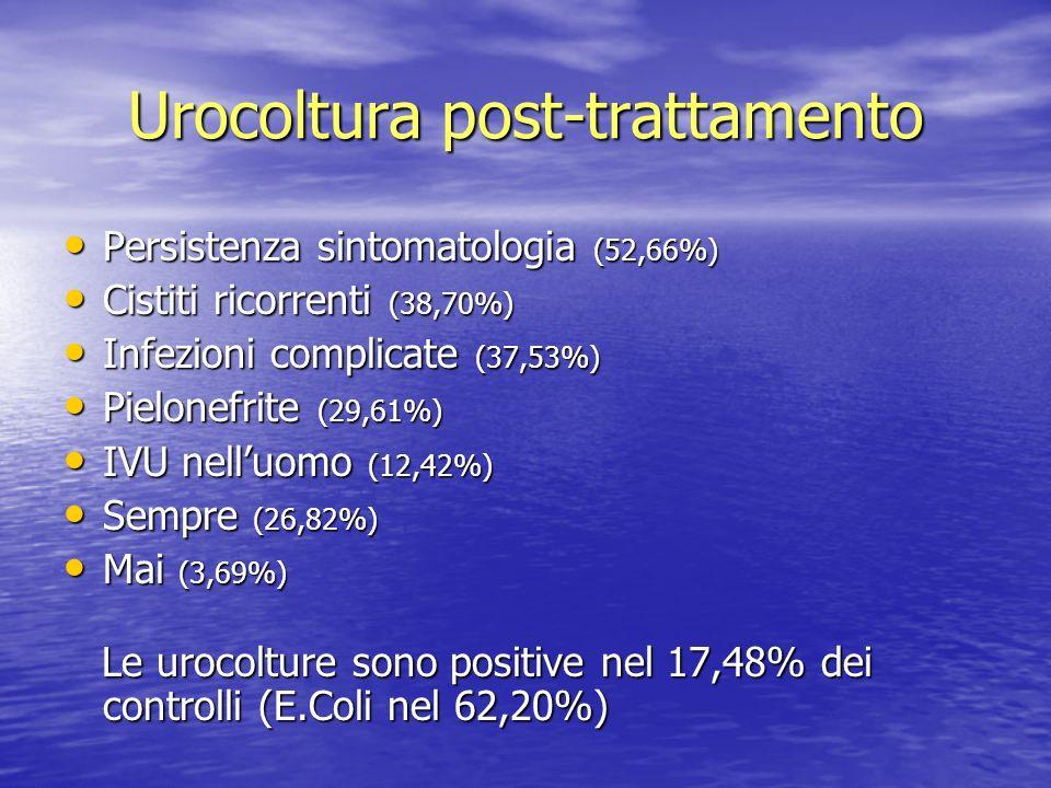 Urocoltura post-trattamento Persistenza sintomatologia (52,66%) Persistenza sintomatologia (52,66%) Cistiti ricorrenti (38,70%) Cistiti ricorrenti (38