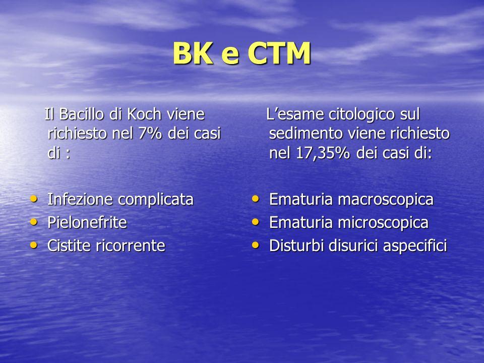 BK e CTM Il Bacillo di Koch viene richiesto nel 7% dei casi di : Il Bacillo di Koch viene richiesto nel 7% dei casi di : Infezione complicata Infezion