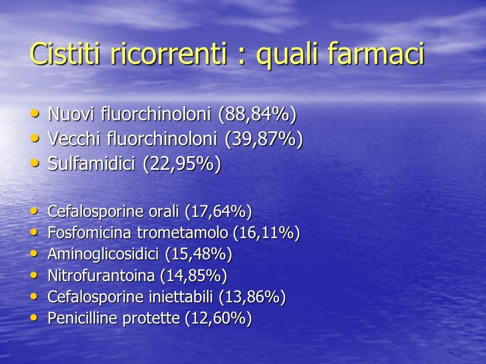 Cistiti ricorrenti : quali farmaci Nuovi fluorchinoloni (88,84%) Nuovi fluorchinoloni (88,84%) Vecchi fluorchinoloni (39,87%) Vecchi fluorchinoloni (3