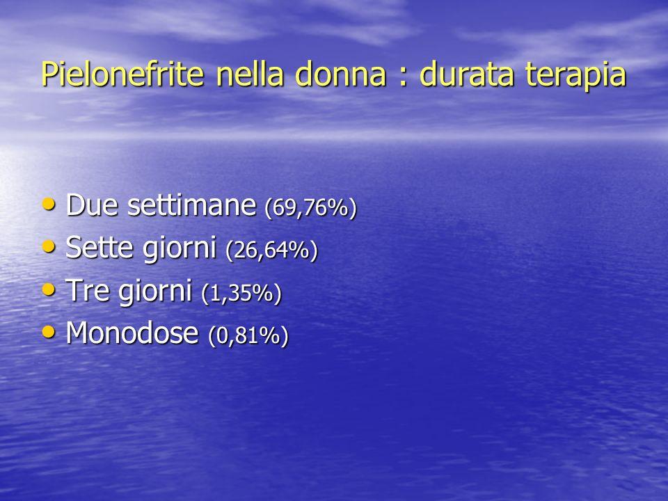 Pielonefrite nella donna : durata terapia Due settimane (69,76%) Due settimane (69,76%) Sette giorni (26,64%) Sette giorni (26,64%) Tre giorni (1,35%)