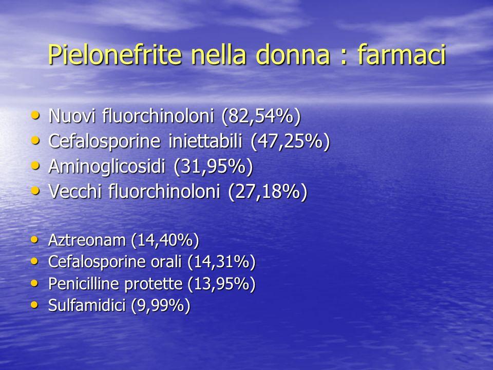 Pielonefrite nella donna : farmaci Nuovi fluorchinoloni (82,54%) Nuovi fluorchinoloni (82,54%) Cefalosporine iniettabili (47,25%) Cefalosporine iniett