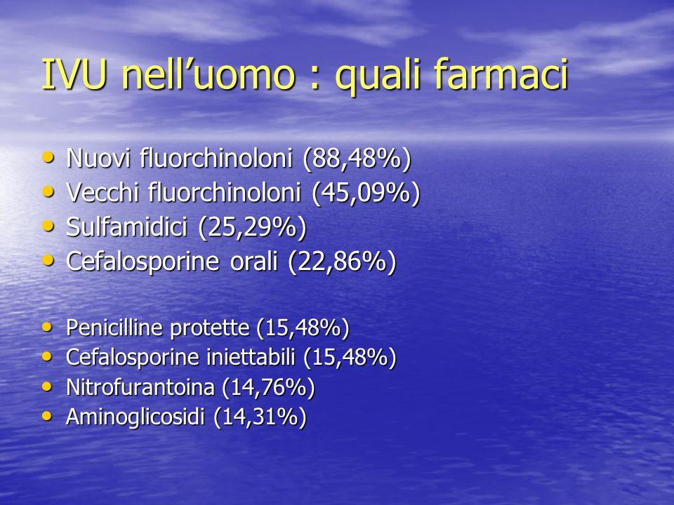 IVU nelluomo : quali farmaci Nuovi fluorchinoloni (88,48%) Nuovi fluorchinoloni (88,48%) Vecchi fluorchinoloni (45,09%) Vecchi fluorchinoloni (45,09%)