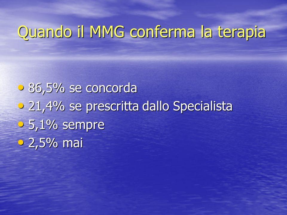 Quando il MMG conferma la terapia 86,5% se concorda 86,5% se concorda 21,4% se prescritta dallo Specialista 21,4% se prescritta dallo Specialista 5,1%