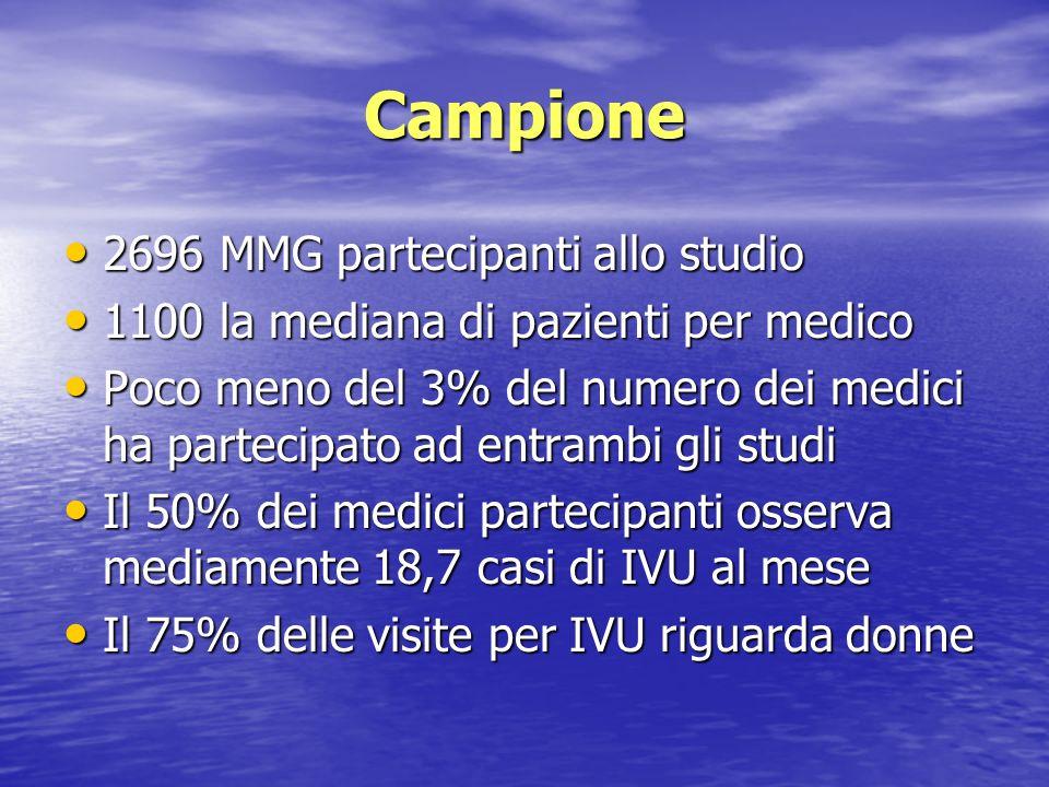 Campione 2696 MMG partecipanti allo studio 2696 MMG partecipanti allo studio 1100 la mediana di pazienti per medico 1100 la mediana di pazienti per me