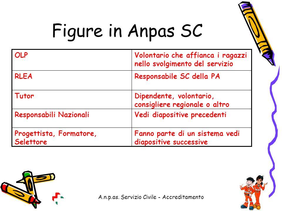A.n.p.as. Servizio Civile - Accreditamento Figure in Anpas SC Fanno parte di un sistema vedi diapositive successive Progettista, Formatore, Selettore