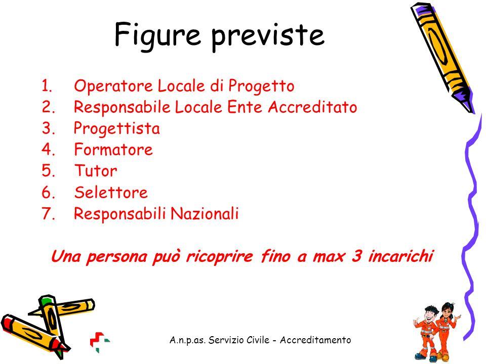 A.n.p.as. Servizio Civile - Accreditamento Figure previste 1.Operatore Locale di Progetto 2.Responsabile Locale Ente Accreditato 3.Progettista 4.Forma