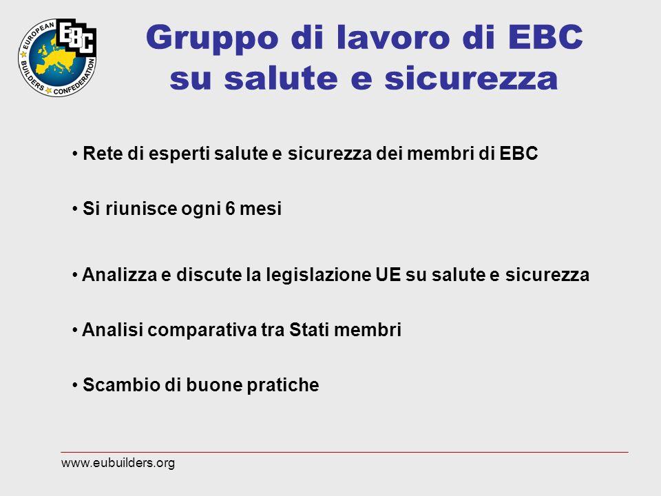 Gruppo di lavoro di EBC su salute e sicurezza Rete di esperti salute e sicurezza dei membri di EBC Si riunisce ogni 6 mesi Analizza e discute la legislazione UE su salute e sicurezza Analisi comparativa tra Stati membri Scambio di buone pratiche www.eubuilders.org