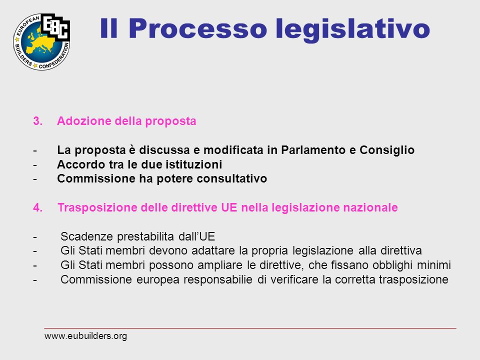 Il Processo legislativo 3.Adozione della proposta -La proposta è discussa e modificata in Parlamento e Consiglio -Accordo tra le due istituzioni -Commissione ha potere consultativo 4.Trasposizione delle direttive UE nella legislazione nazionale - Scadenze prestabilita dallUE - Gli Stati membri devono adattare la propria legislazione alla direttiva - Gli Stati membri possono ampliare le direttive, che fissano obblighi minimi - Commissione europea responsabilie di verificare la corretta trasposizione www.eubuilders.org
