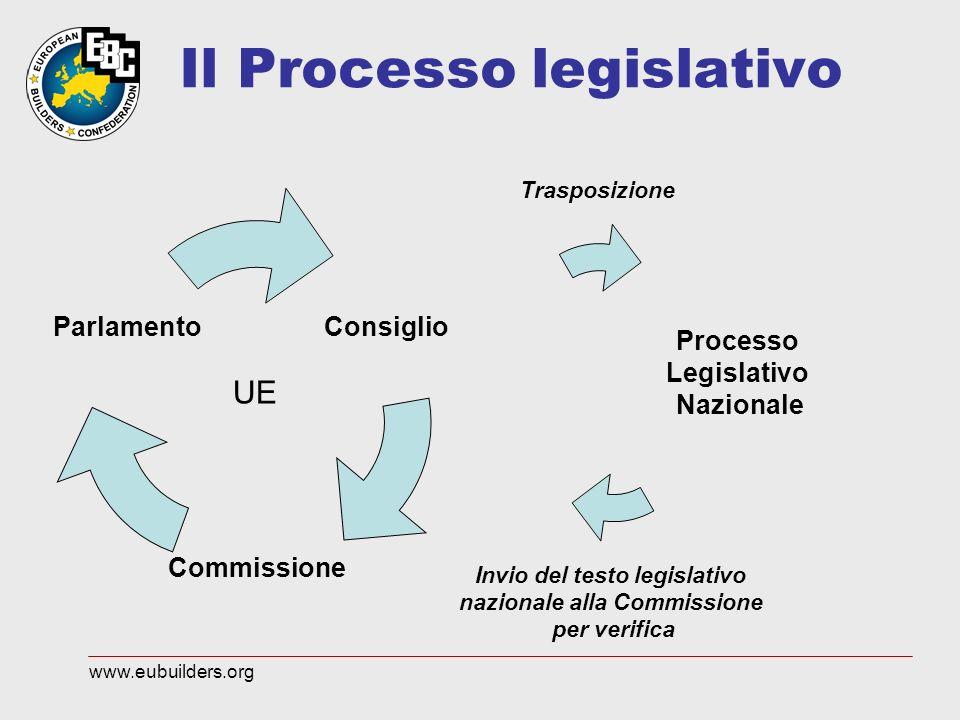 Processo Legislativo Nazionale Consiglio Commissione Parlamento UE Il Processo legislativo Trasposizione Invio del testo legislativo nazionale alla Co