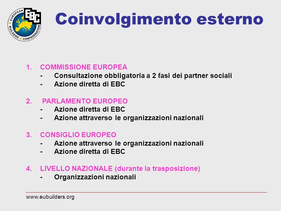 Coinvolgimento esterno 1.COMMISSIONE EUROPEA -Consultazione obbligatoria a 2 fasi dei partner sociali -Azione diretta di EBC 2. PARLAMENTO EUROPEO -Az