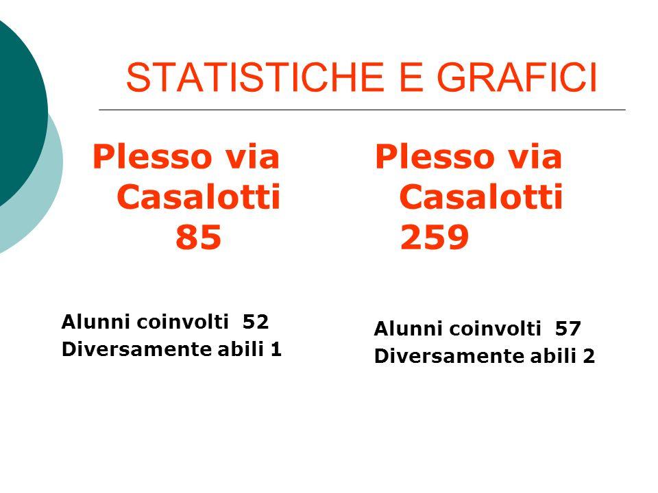 STATISTICHE E GRAFICI Plesso via Casalotti 85 Alunni coinvolti 52 Diversamente abili 1 Plesso via Casalotti 259 Alunni coinvolti 57 Diversamente abili