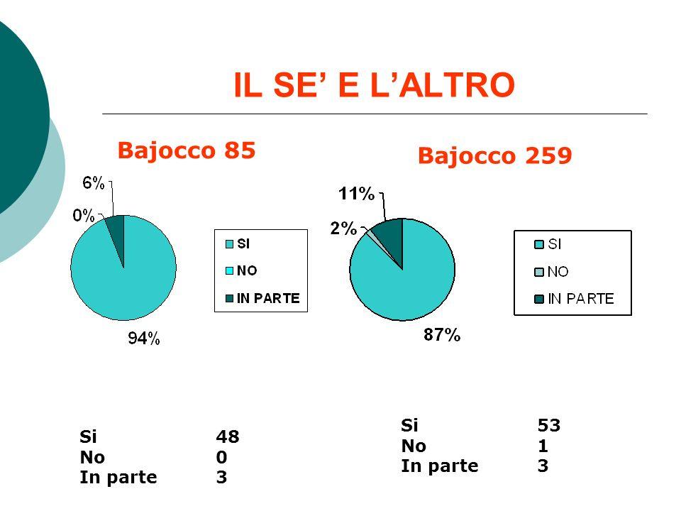 IL SE E LALTRO Bajocco 85 Bajocco 259 Si 48 No 0 In parte 3 Si 53 No 1 In parte 3