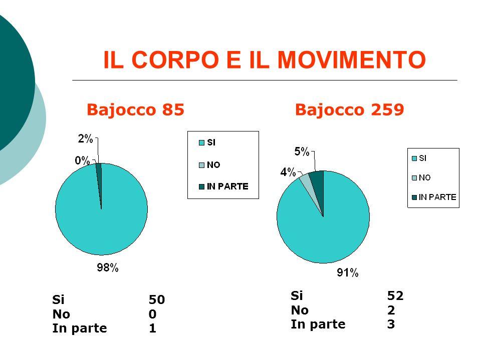 IL CORPO E IL MOVIMENTO Bajocco 85Bajocco 259 Si 50 No 0 In parte 1 Si 52 No 2 In parte 3