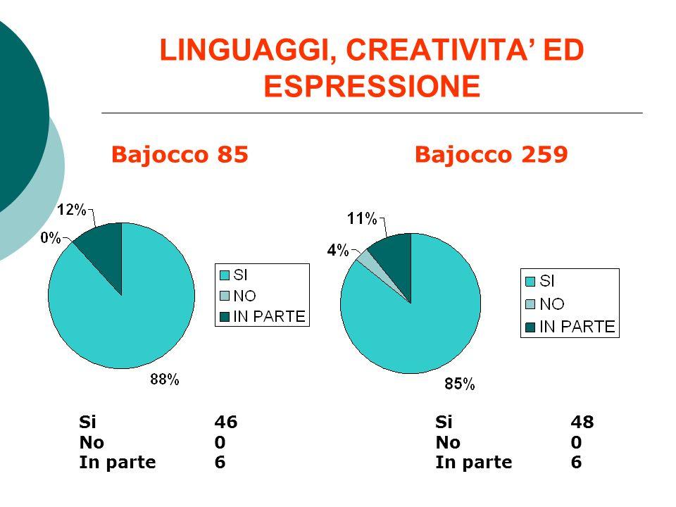 LINGUAGGI, CREATIVITA ED ESPRESSIONE Bajocco 85Bajocco 259 Si 46 No 0 In parte 6 Si 48 No 0 In parte 6
