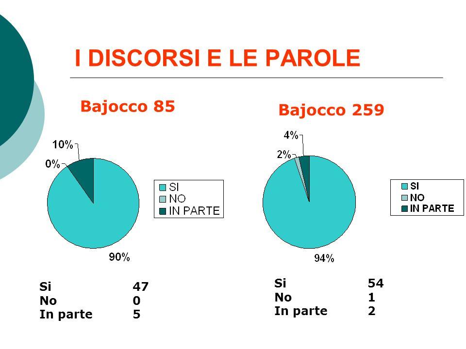 I DISCORSI E LE PAROLE Bajocco 85 Bajocco 259 Si 47 No 0 In parte 5 Si 54 No 1 In parte 2