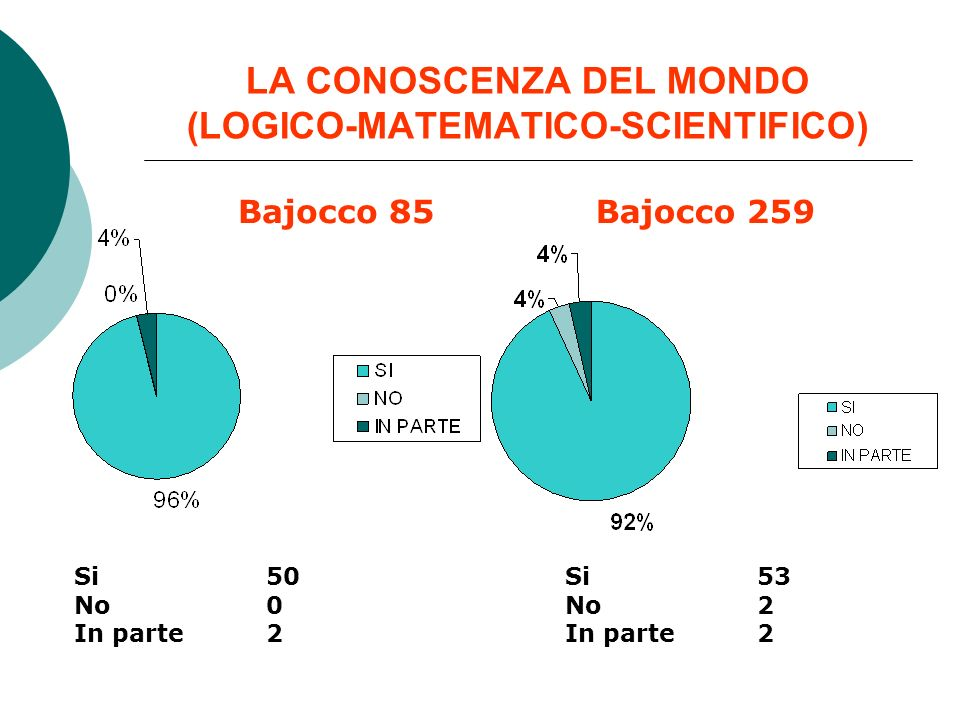 LA CONOSCENZA DEL MONDO (LOGICO-MATEMATICO-SCIENTIFICO) Bajocco 85Bajocco 259 Si 50 No 0 In parte 2 Si 53 No 2 In parte 2