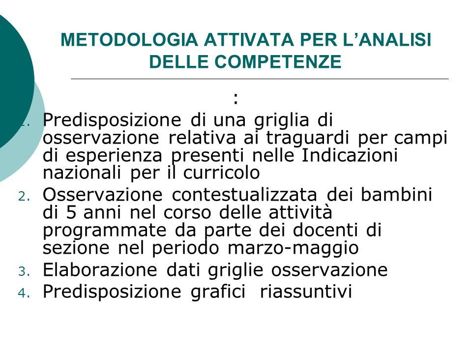 METODOLOGIA ATTIVATA PER LANALISI DELLE COMPETENZE : 1. Predisposizione di una griglia di osservazione relativa ai traguardi per campi di esperienza p