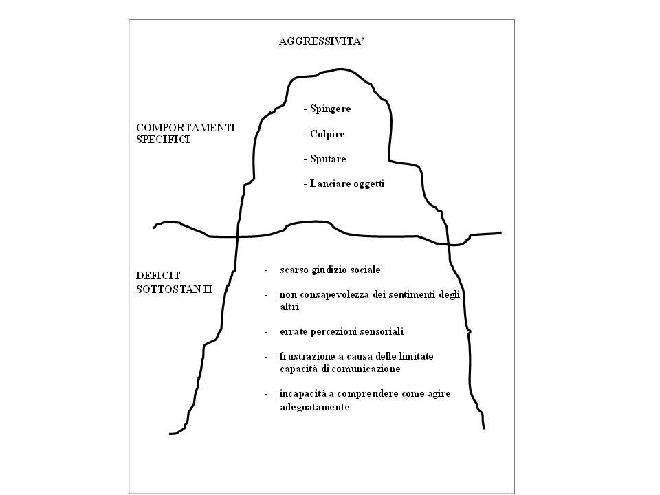 AUMENTO DELLE ABILITA a partire da quelle che sono le abilità in emergenza TEORIA COGNITIVO COMPORTAMENTALE Illustrata dalla metafora delliceberg che