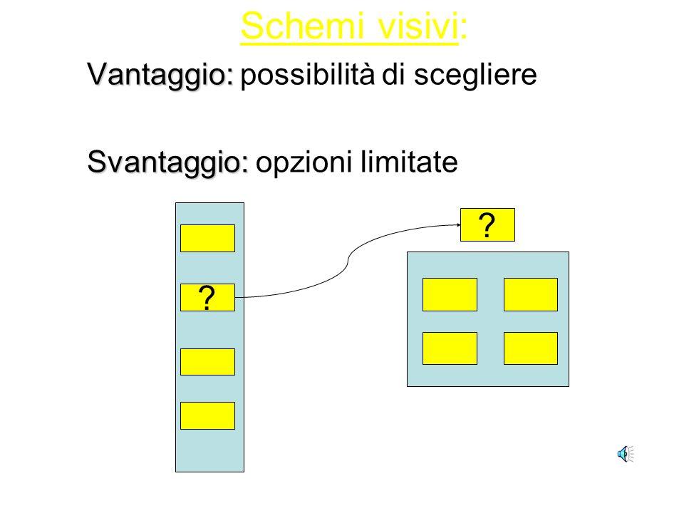 Schemi visivi: Schemi visivi e flessibilità Introdurre una varietà di attività e dei cambiamenti Introdurre scelte…… se possibile Schema senza scelta