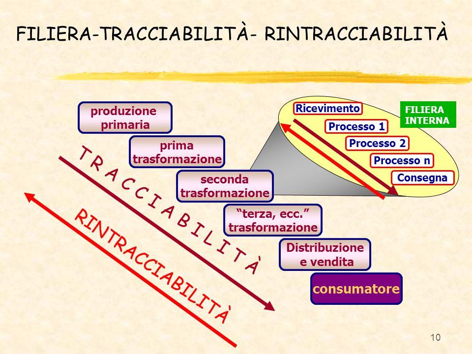 10 produzione primaria prima trasformazione seconda trasformazione terza, ecc. trasformazione Distribuzione e vendita consumatore Processo 1 Processo