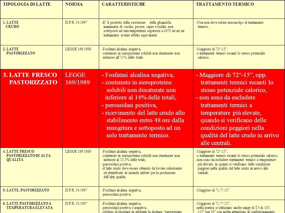 22 TIPOLOGIA DI LATTENORMACARATTERISTICHETRATTAMENTO TERMICO 1. LATTE CRUDO D.P.R. 54/1997-E il prodotto della secrezione della ghiandola mammaria di