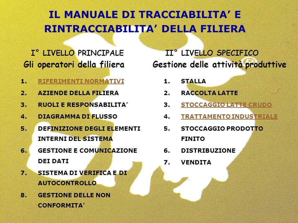 36 IL MANUALE DI TRACCIABILITA E RINTRACCIABILITA DELLA FILIERA I° LIVELLO PRINCIPALE II° LIVELLO SPECIFICO Gli operatori della filiera Gestione delle