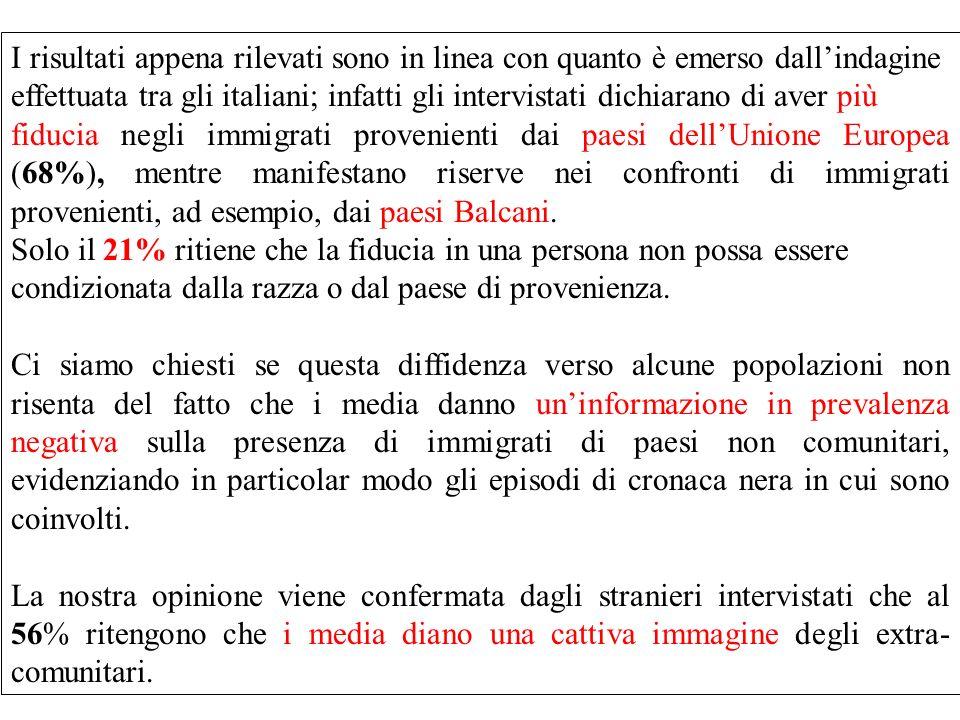 I risultati appena rilevati sono in linea con quanto è emerso dallindagine effettuata tra gli italiani; infatti gli intervistati dichiarano di aver più fiducia negli immigrati provenienti dai paesi dellUnione Europea (68%), mentre manifestano riserve nei confronti di immigrati provenienti, ad esempio, dai paesi Balcani.