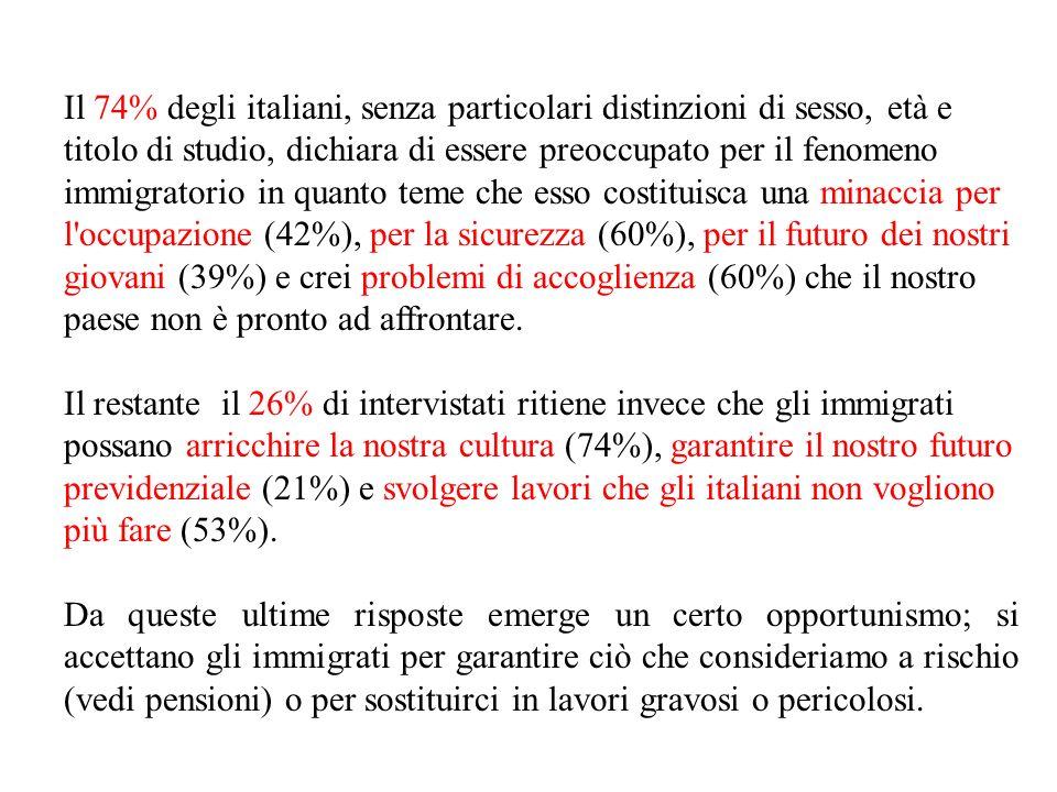 Il 74% degli italiani, senza particolari distinzioni di sesso, età e titolo di studio, dichiara di essere preoccupato per il fenomeno immigratorio in quanto teme che esso costituisca una minaccia per l occupazione (42%), per la sicurezza (60%), per il futuro dei nostri giovani (39%) e crei problemi di accoglienza (60%) che il nostro paese non è pronto ad affrontare.