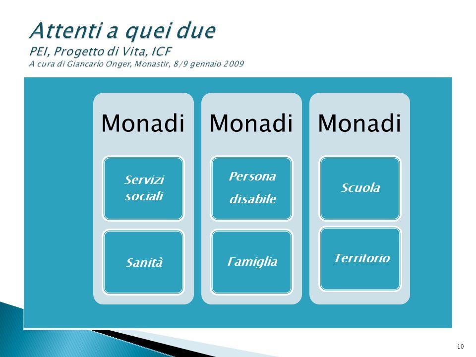 Monadi Servizi sociali Sanità Monadi Persona disabile Famiglia Monadi ScuolaTerritorio 10
