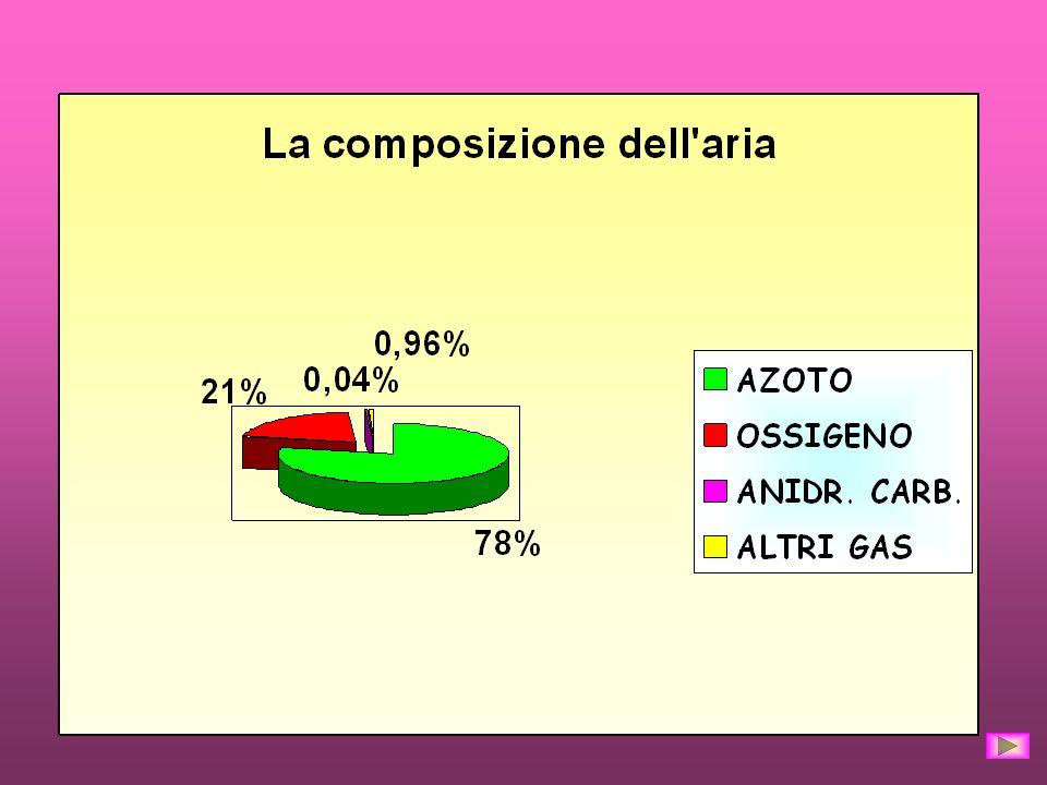 L aria non e una sostanza semplice ma un miscuglio formato da gas diversi. In prevalenza prevalenza : AZOTO 78% OSSIGENO 21% Ci sono inoltre per il re