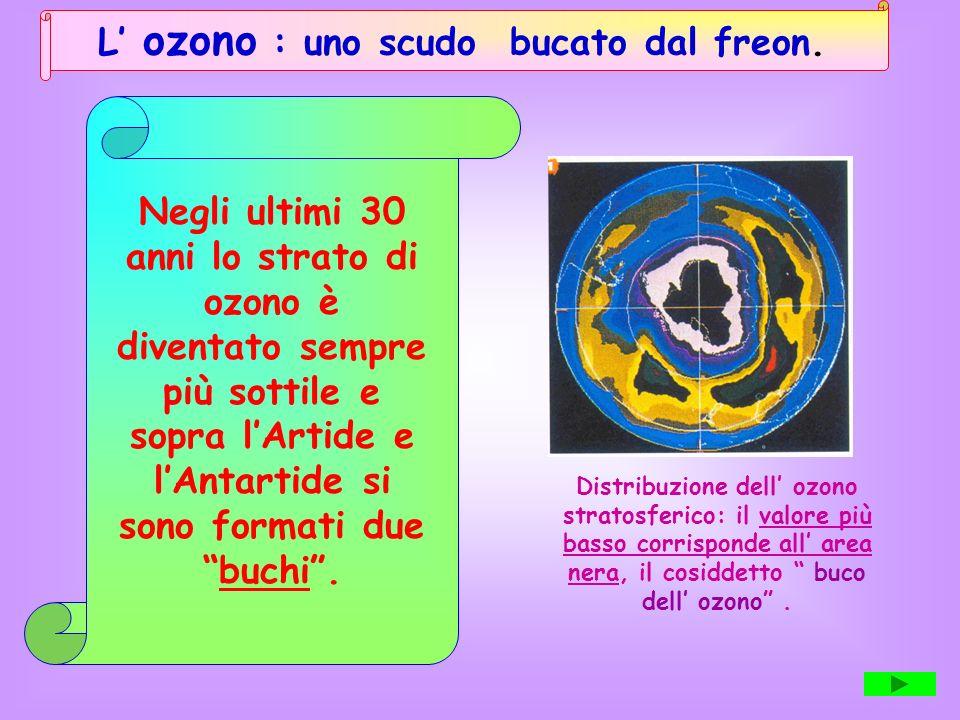 MECCANISMO DAZIONE DELLO STRATO DI OZONO Lozono è lunico gas presente nellatmosfera capace di assorbire la maggior parte dei raggi ultravioletti emess