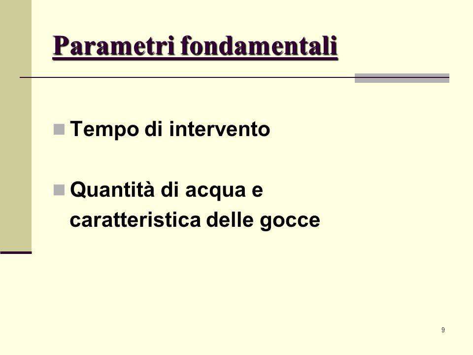 10 Tempo di intervento Funzione di: Temperatura di intervento RTI (response time index) La temperatura di intervento che va da ~57° C a ~ 343° C era lunico parametro preso in considerazione fino agli anni 80.