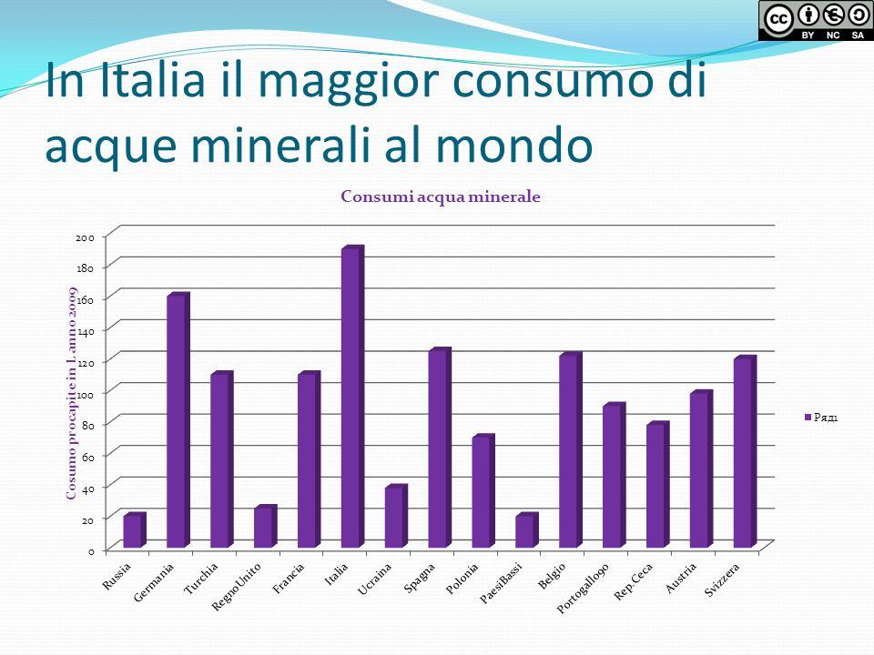 In Italia il maggior consumo di acque minerali al mondo