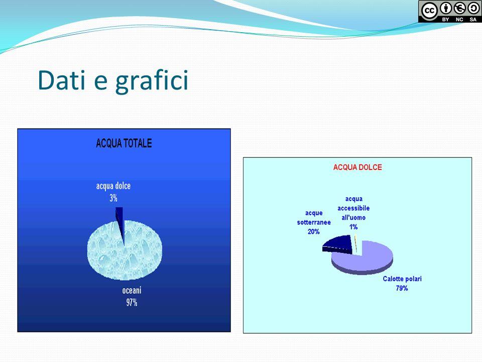 Dati e grafici
