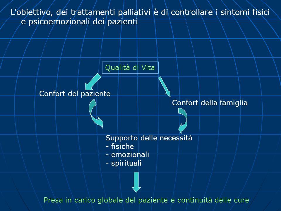 Lobiettivo, dei trattamenti palliativi è di controllare i sintomi fisici e psicoemozionali dei pazienti Qualità di Vita Confort del paziente Confort d