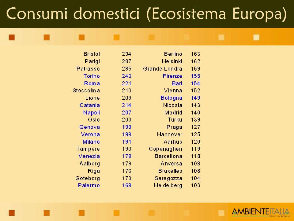 Consumi domestici (Ecosistema Europa)