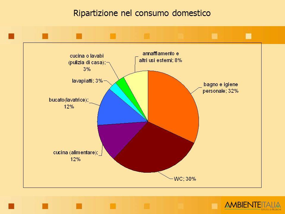 Ripartizione nel consumo domestico