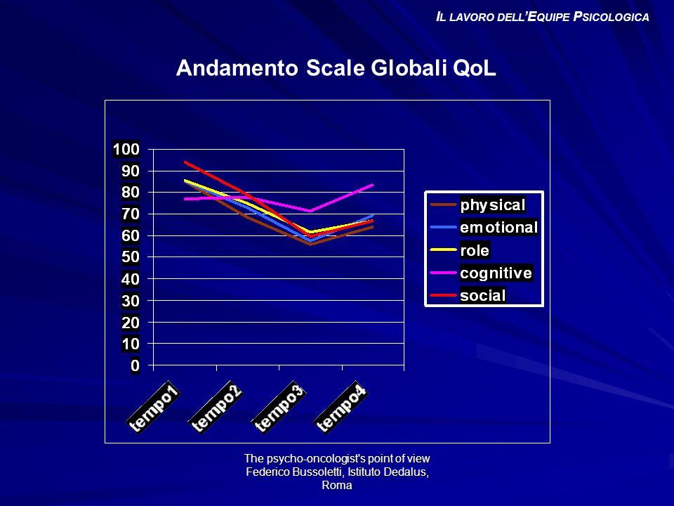The psycho-oncologist s point of view Federico Bussoletti, Istituto Dedalus, Roma Andamento Scale Globali QoL I L LAVORO DELL E QUIPE P SICOLOGICA