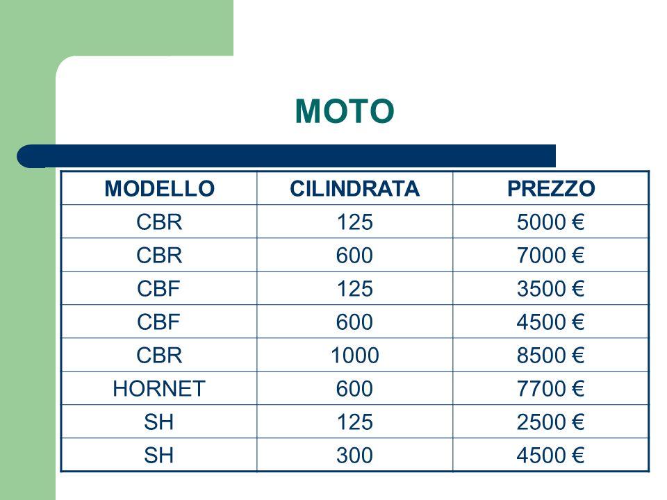 MOTO MODELLOCILINDRATAPREZZO CBR1255000 CBR6007000 CBF1253500 CBF6004500 CBR10008500 HORNET6007700 SH1252500 SH3004500