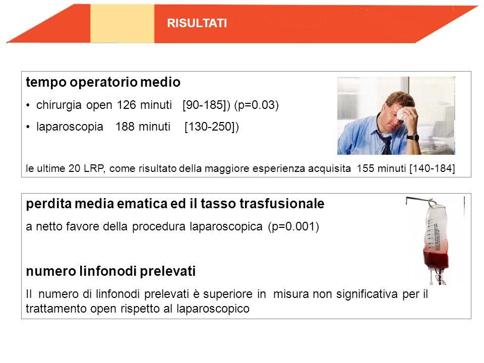 tempo operatorio medio chirurgia open 126 minuti [90-185]) (p=0.03) laparoscopia 188 minuti [130-250]) le ultime 20 LRP, come risultato della maggiore