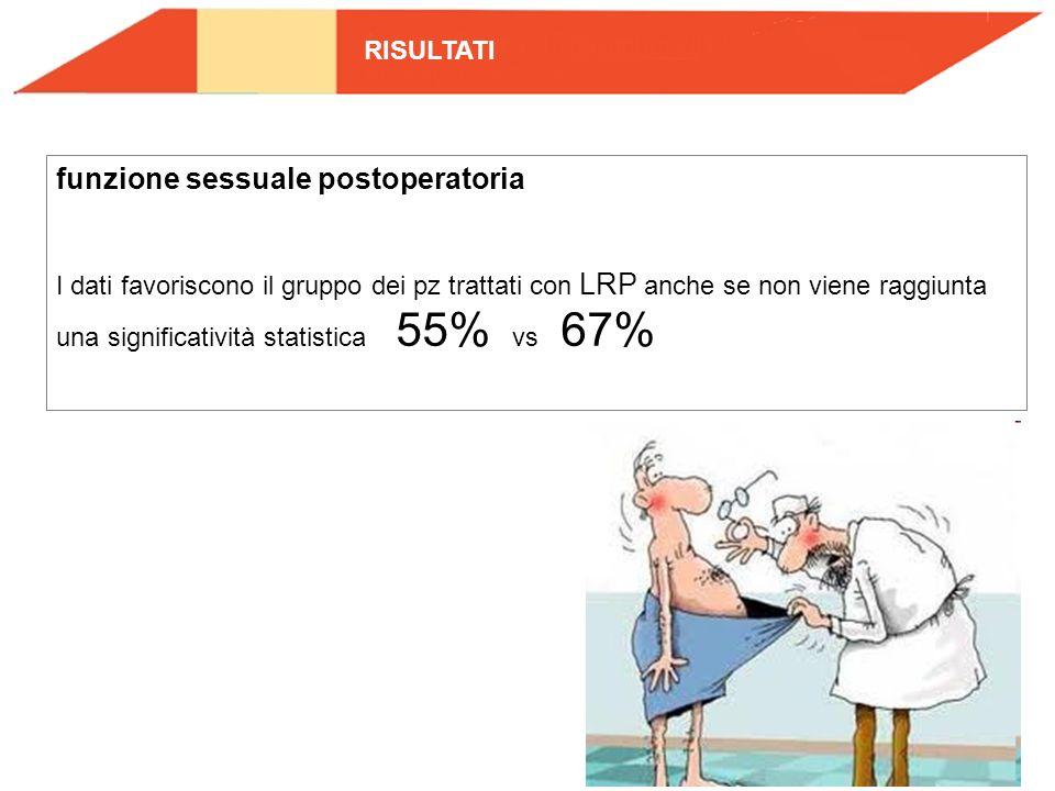 funzione sessuale postoperatoria I dati favoriscono il gruppo dei pz trattati con LRP anche se non viene raggiunta una significatività statistica 55%