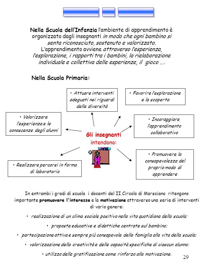 29 Gli insegnanti intendono: Incoraggiare lapprendimento collaborativo Promuovere la consapevolezza del proprio modo di apprendere Realizzare percorsi