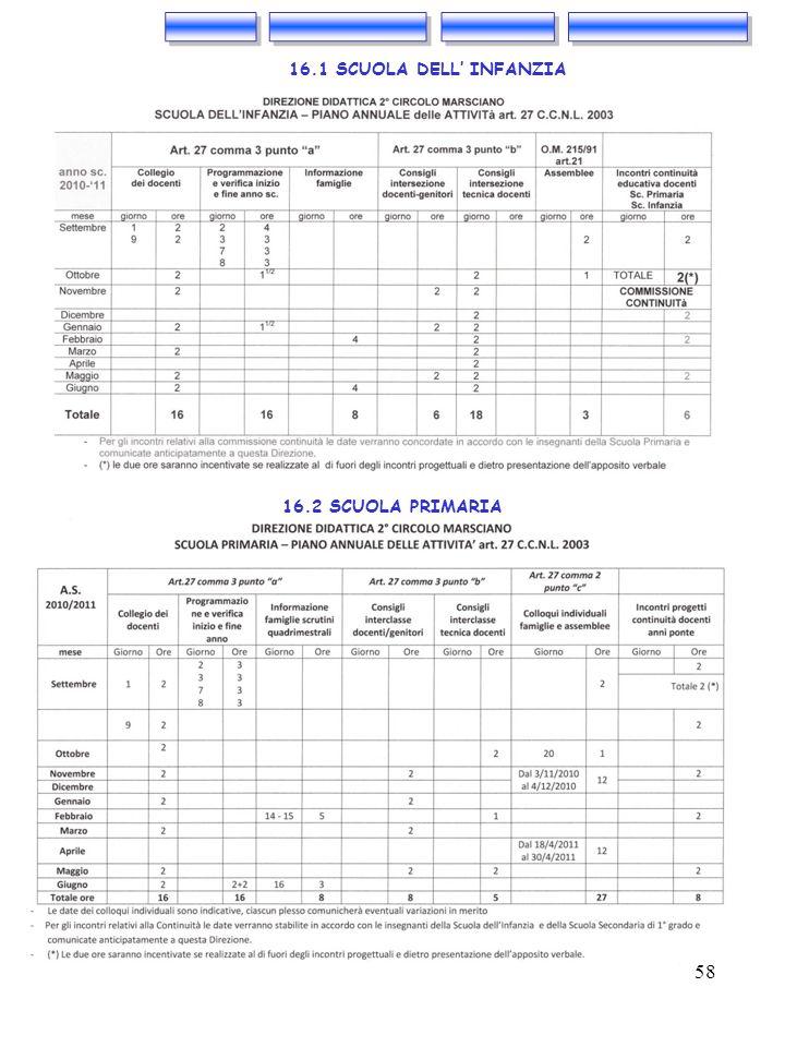 58 16.2 SCUOLA PRIMARIA 16.1 SCUOLA DELL INFANZIA