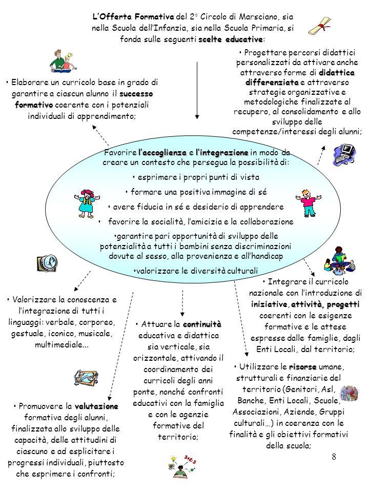 8 laccoglienzalintegrazione Favorire laccoglienza e lintegrazione in modo da creare un contesto che persegua la possibilità di: esprimere i propri pun