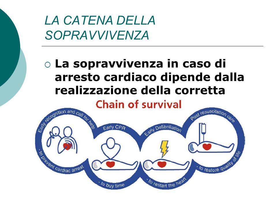 LA CATENA DELLA SOPRAVVIVENZA La sopravvivenza in caso di arresto cardiaco dipende dalla realizzazione della corretta sequenza di una serie di interve