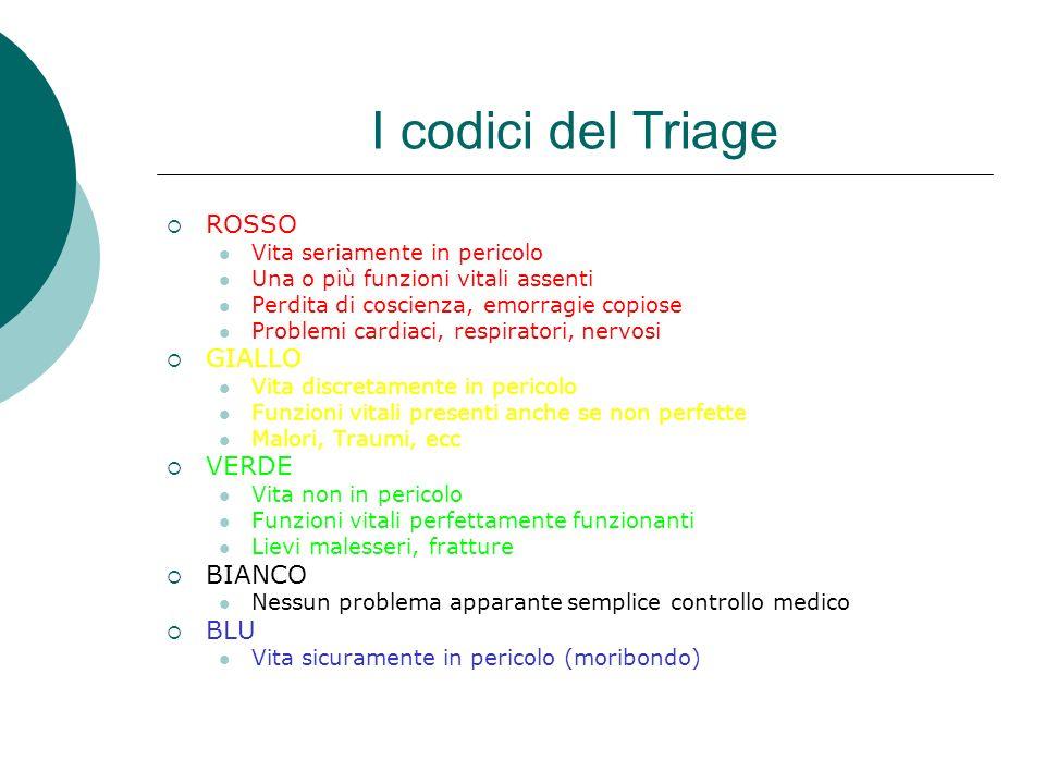 I codici del Triage ROSSO Vita seriamente in pericolo Una o più funzioni vitali assenti Perdita di coscienza, emorragie copiose Problemi cardiaci, res