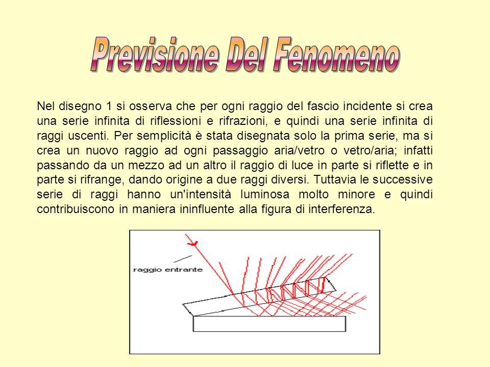 Nel disegno 1 si osserva che per ogni raggio del fascio incidente si crea una serie infinita di riflessioni e rifrazioni, e quindi una serie infinita