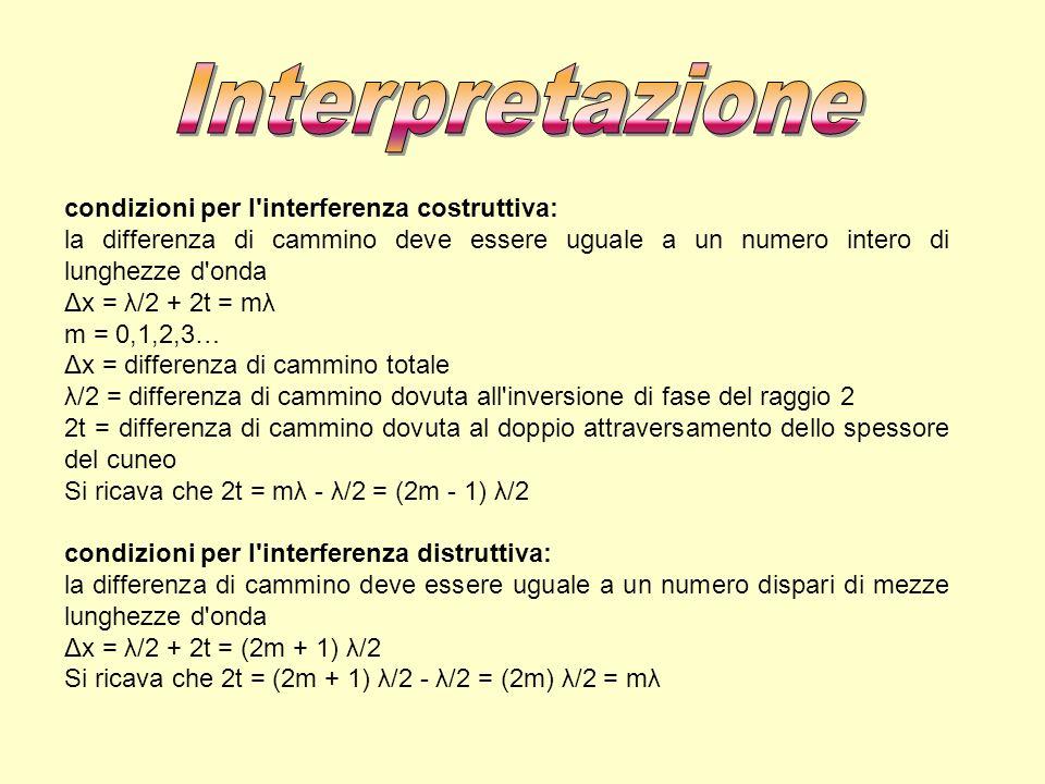 condizioni per l'interferenza costruttiva: la differenza di cammino deve essere uguale a un numero intero di lunghezze d'onda Δx = λ/2 + 2t = mλ m = 0