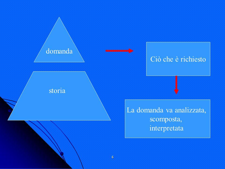 6 Ciò che è richiesto La domanda va analizzata, scomposta, interpretata domanda storia
